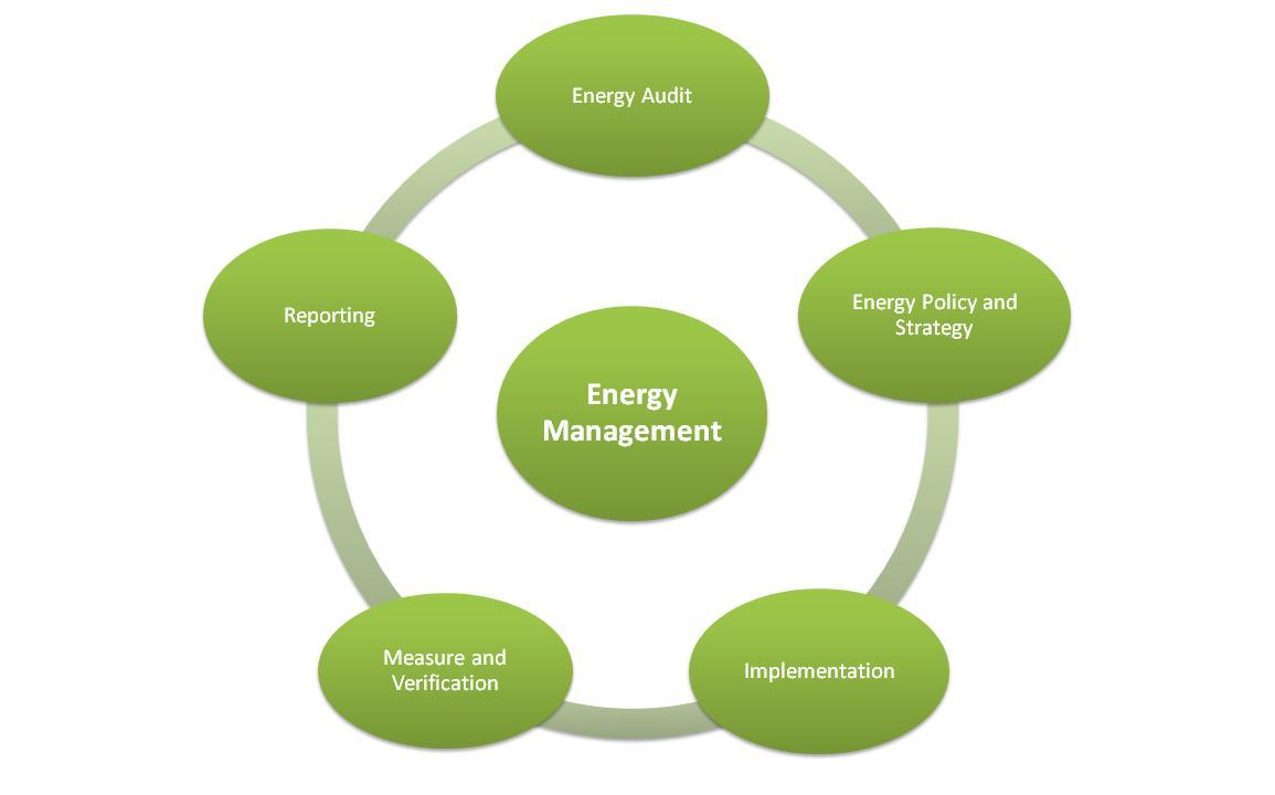 energy-management_carbonfootprint.com - Energy Management - Cost Carbon Reduction + Compliance