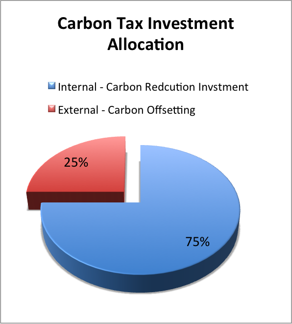 carbon_tax_investment.png